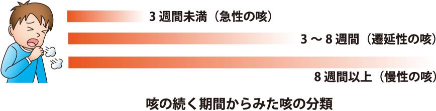 咳の続く期間から見た咳の分類の図
