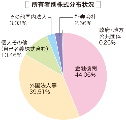 所有者別株式情報 金融機関44.06%、外国法人等39.51%、個人その他(自己名義株式含む)10.46%、その他国内法人3.03%、証券会社2.66%、政府・地方公共団体0.26%