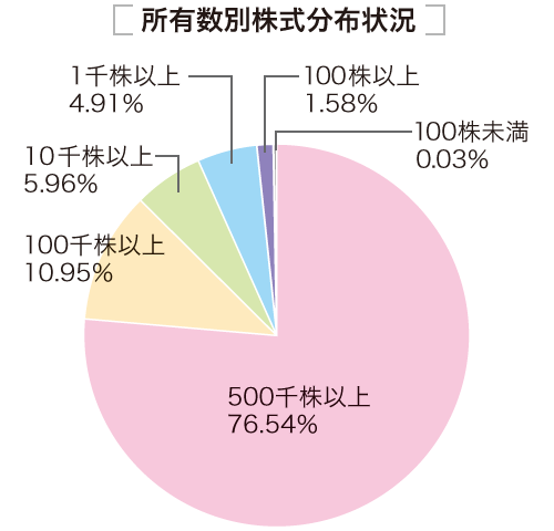 所有株数別株式分布 500千株以上76.54%、100千株以上10.95%、10千株以上5.96%、1千株以上4.91%、100株以上1.58%、100株未満0.03%
