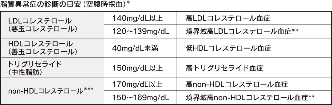 高コレステロールとトリグリセリドのための薬